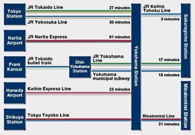 minatomirai access Minato Mirai 21 Guide